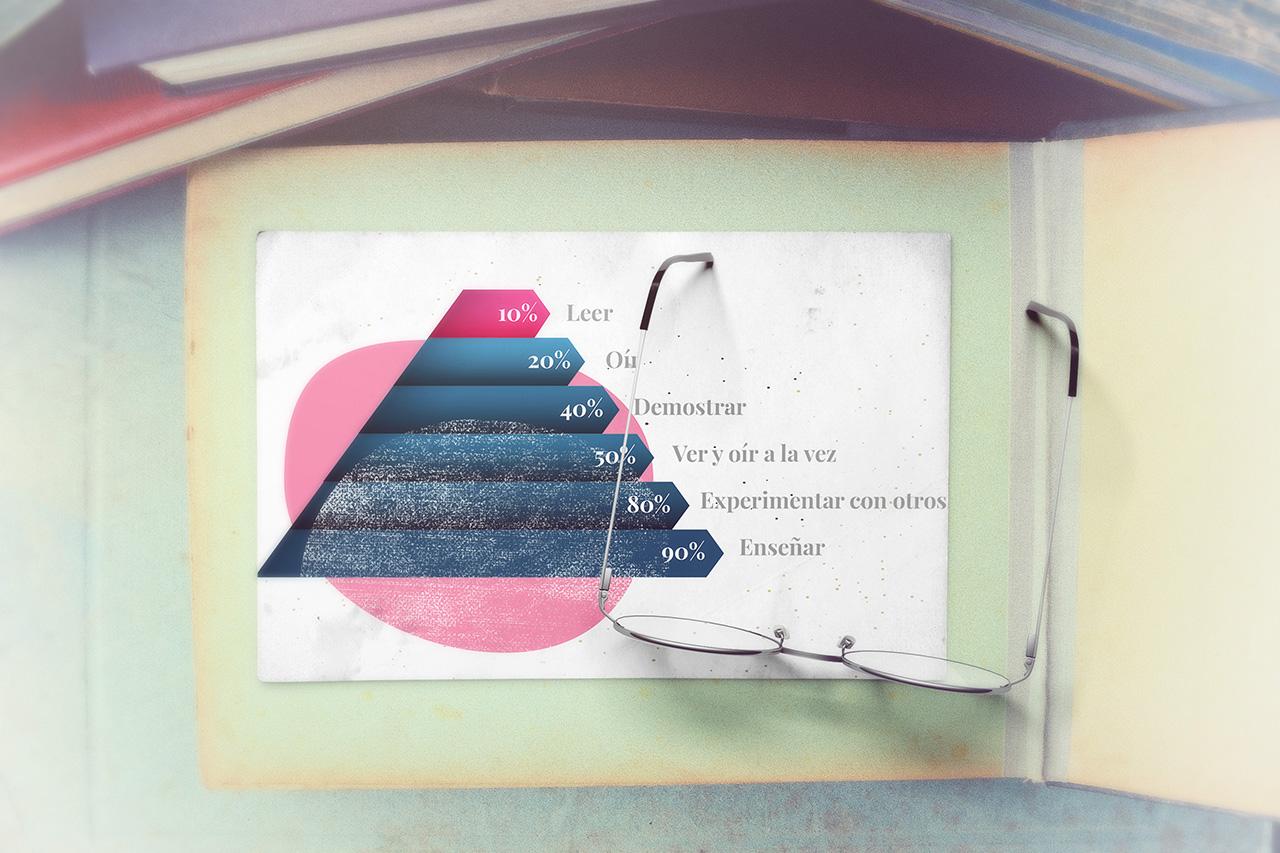 Cómo aprendemos con la Piramide del aprendizaje de Cody Blair